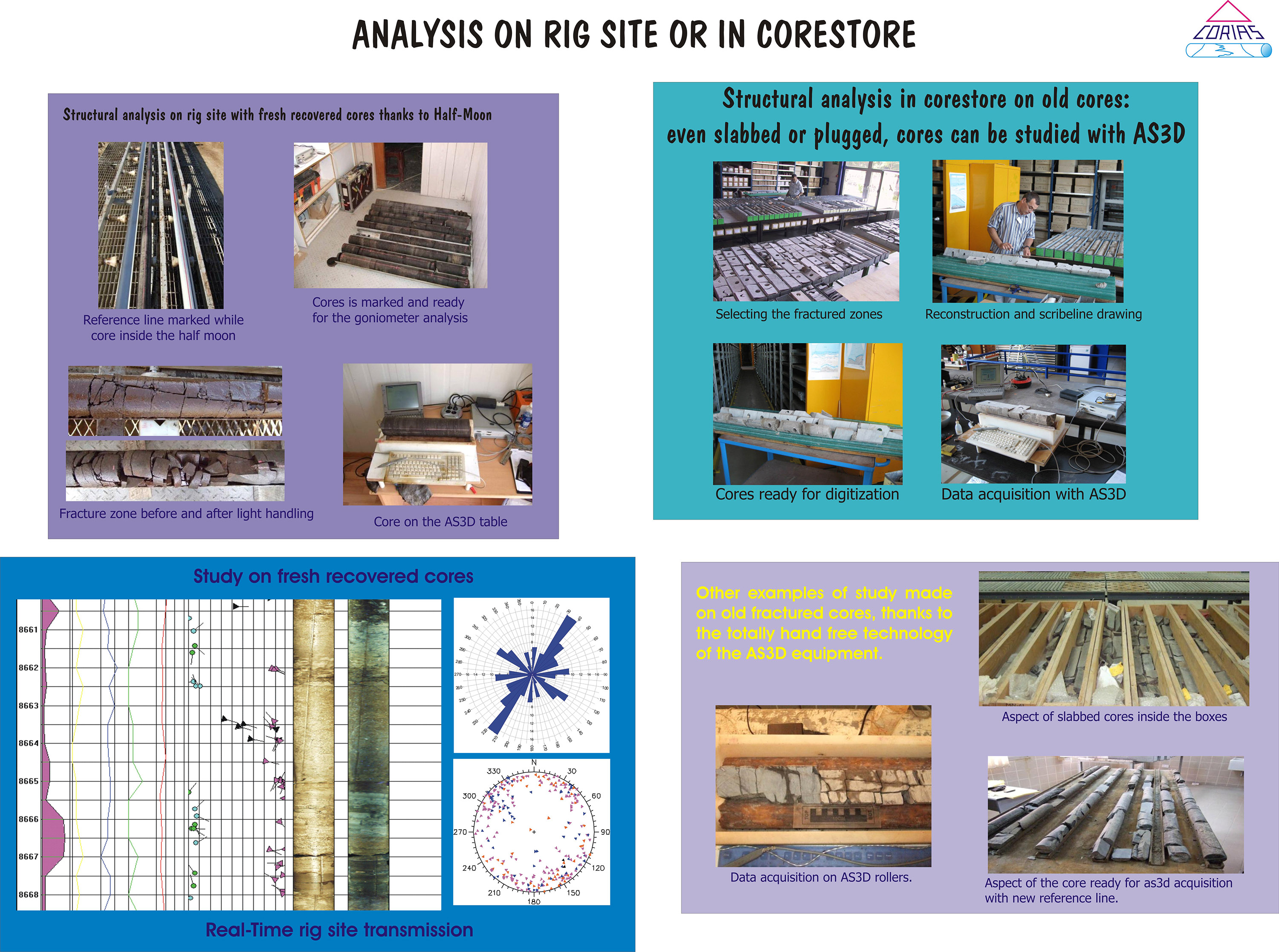Corias Analysis on rig site or in corestore