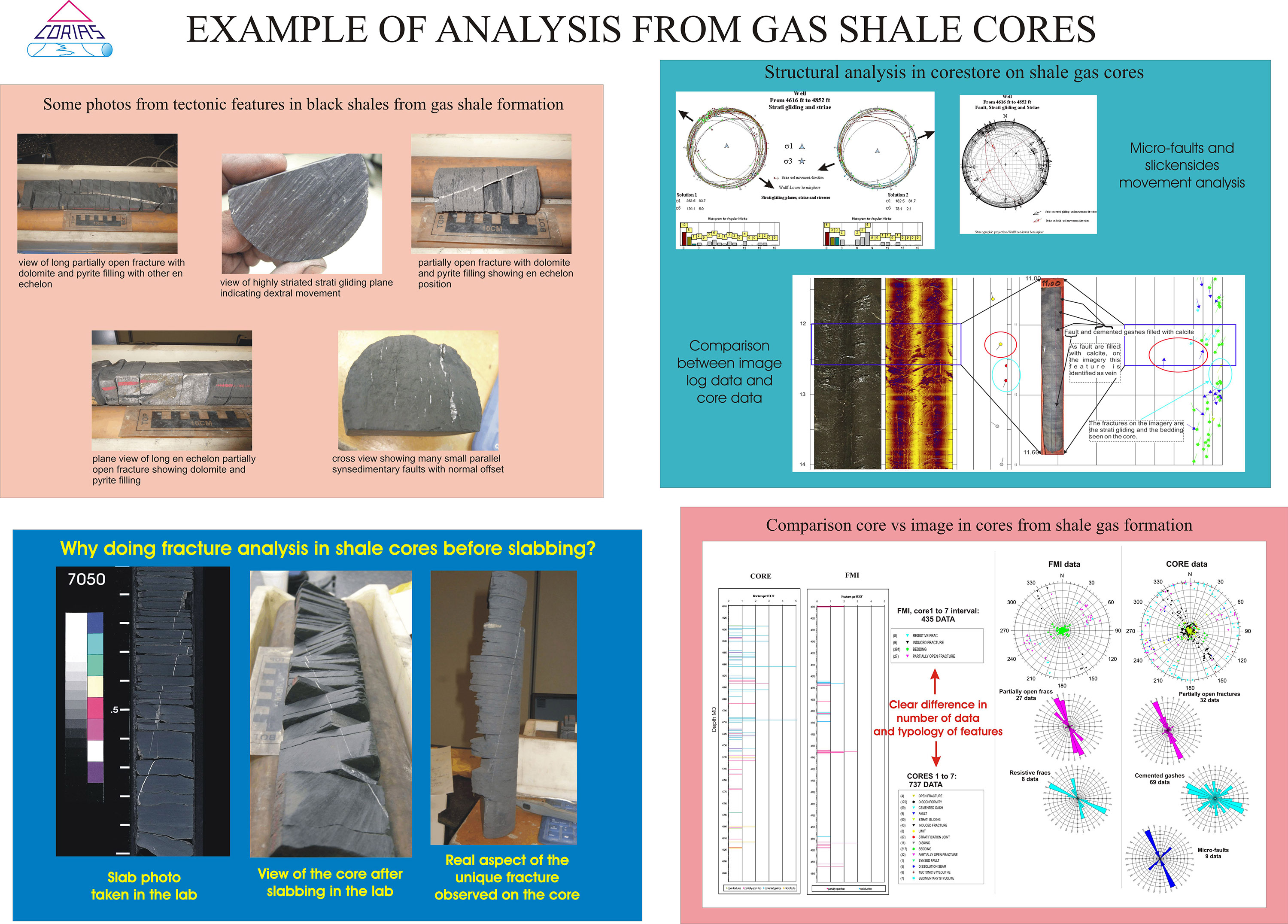 Corias Examples from shale gas