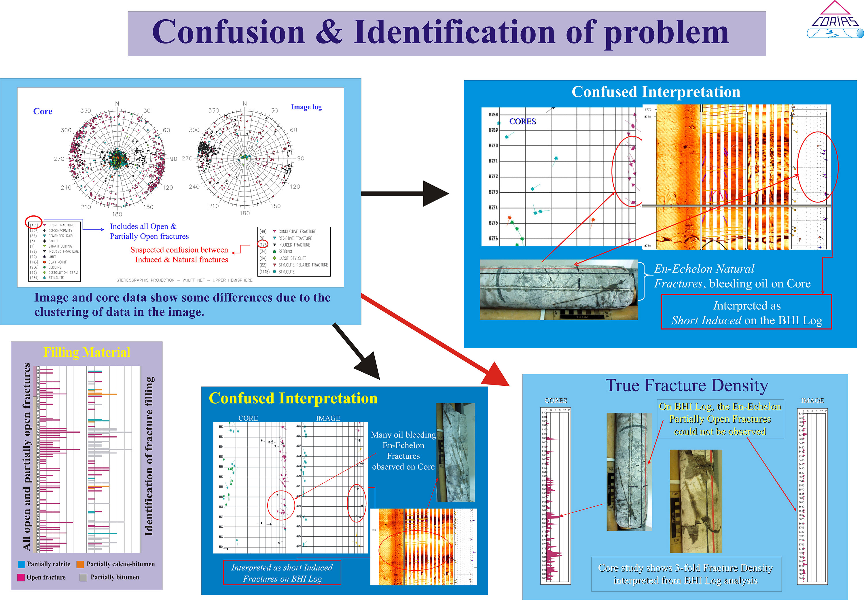 Corias Confusion and identification of problem