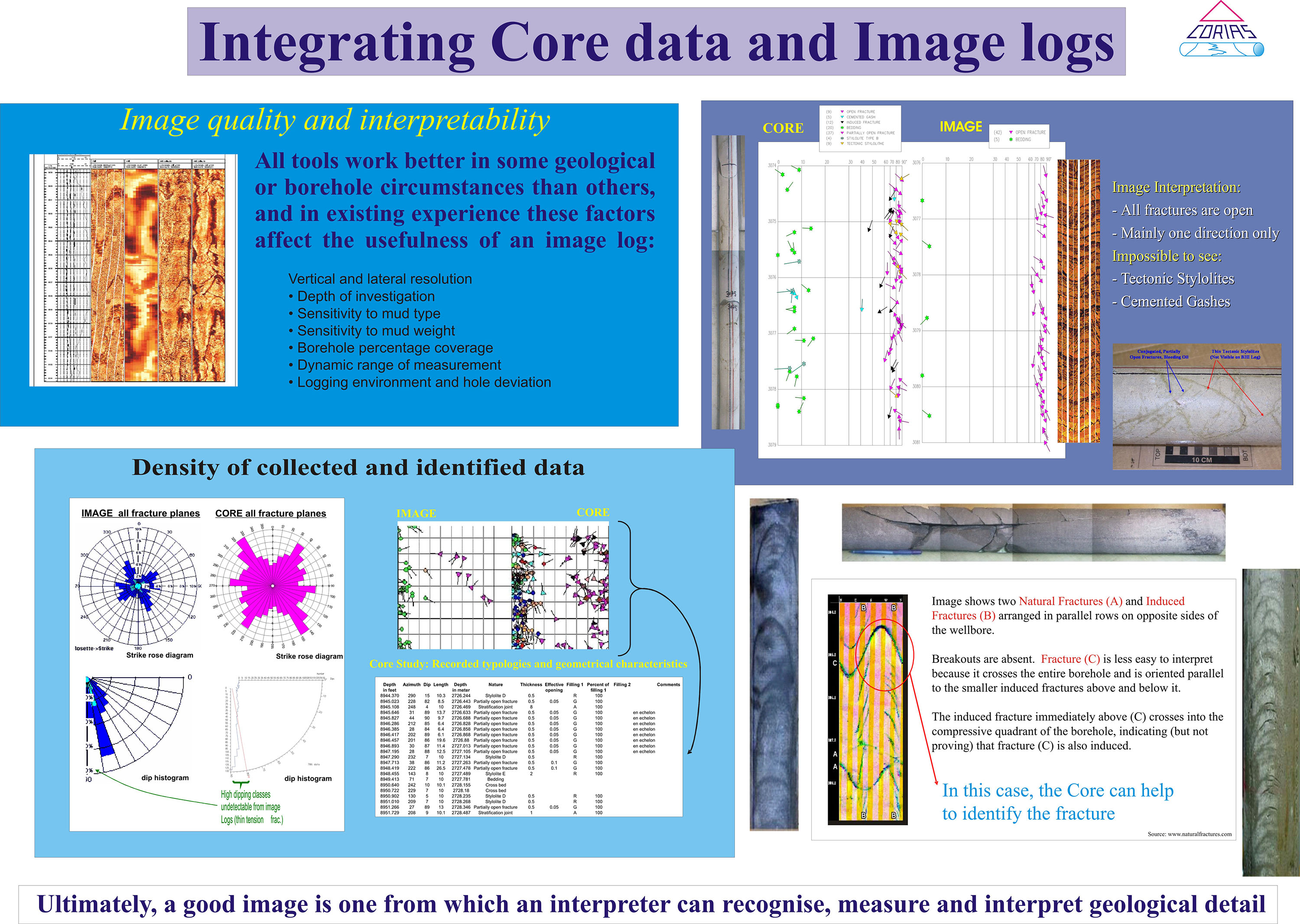 Corias Integrating core data and image logs