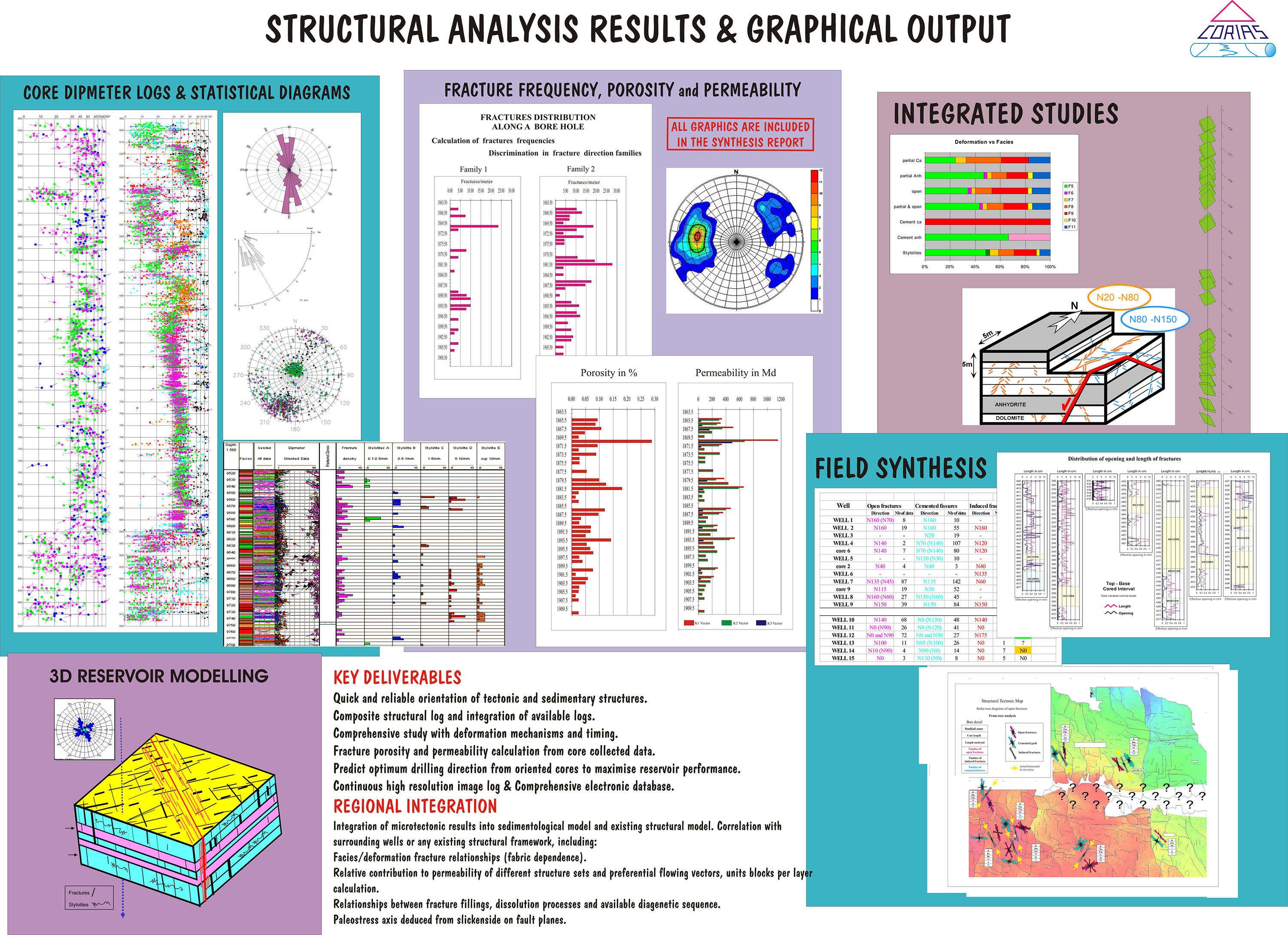 Corias Structural analysis results and graphical output